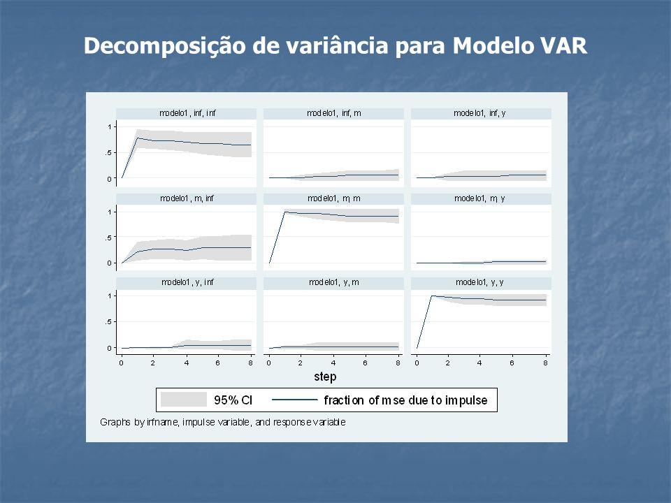 Decomposição de variância para Modelo VAR