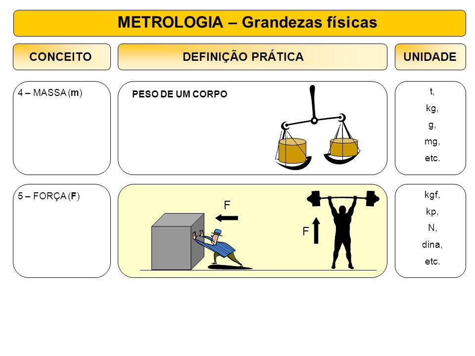 4 – MASSA (m) t, kg, g, mg, etc. PESO DE UM CORPO CONCEITOUNIDADEDEFINIÇÃO PRÁTICA 5 – FORÇA (F) kgf, kp, N, dina, etc. F F METROLOGIA – Grandezas fís