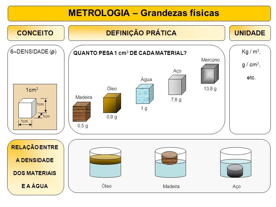 CONCEITOUNIDADEDEFINIÇÃO PRÁTICA Kg / m 3, g / cm 3, etc. QUANTO PESA 1 cm 3 DE CADA MATERIAL? 6–DENSIDADE (ρ) Mercúrio Aço Água Óleo Madeira 13,8 g 7