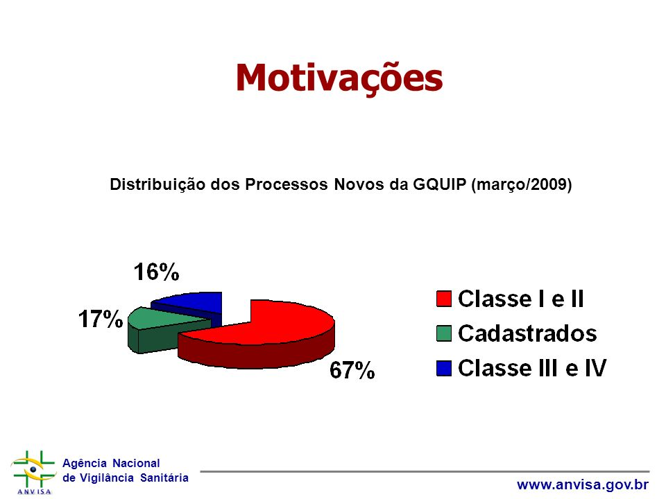 Agência Nacional de Vigilância Sanitária www.anvisa.gov.br Motivações Distribuição dos Processos Novos da GQUIP (março/2009)