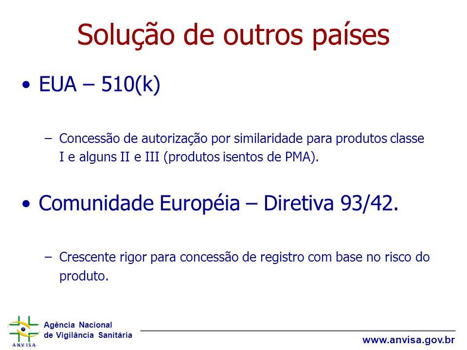 Agência Nacional de Vigilância Sanitária www.anvisa.gov.br Solução de outros países EUA – 510(k) –Concessão de autorização por similaridade para produ