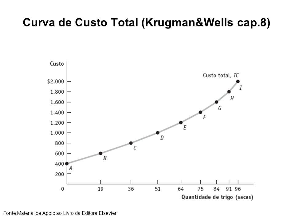 Curva de Custo Total (Krugman&Wells cap.8) Fonte:Material de Apoio ao Livro da Editora Elsevier