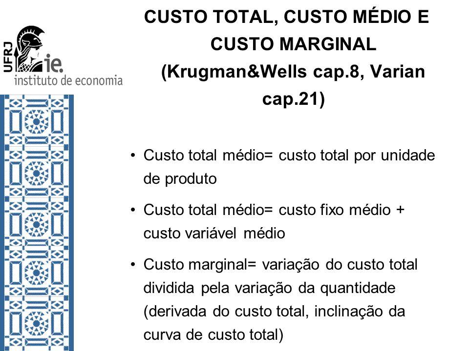 CUSTO TOTAL, CUSTO MÉDIO E CUSTO MARGINAL (Krugman&Wells cap.8, Varian cap.21) Custo total médio= custo total por unidade de produto Custo total médio