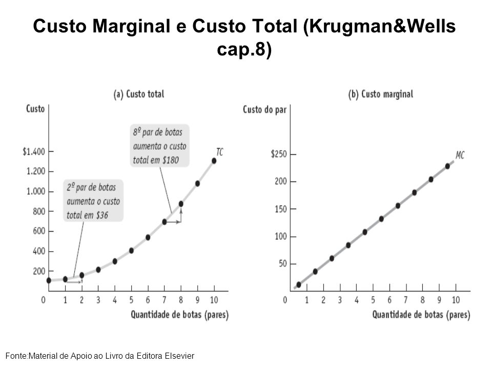 Custo Marginal e Custo Total (Krugman&Wells cap.8) Fonte:Material de Apoio ao Livro da Editora Elsevier