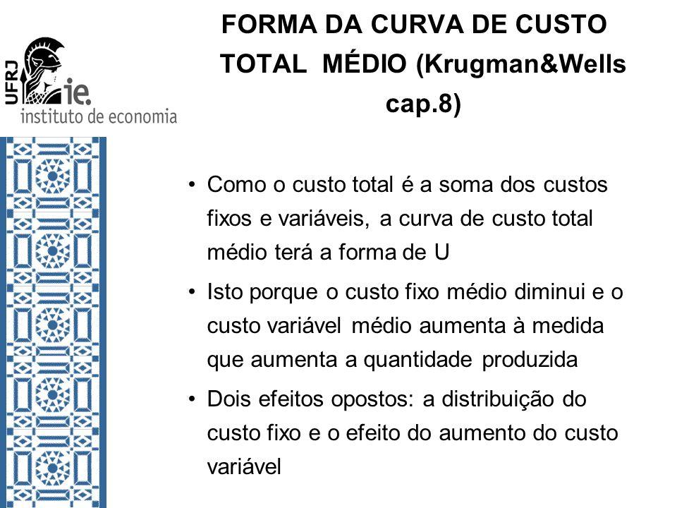 FORMA DA CURVA DE CUSTO TOTAL MÉDIO (Krugman&Wells cap.8) Como o custo total é a soma dos custos fixos e variáveis, a curva de custo total médio terá