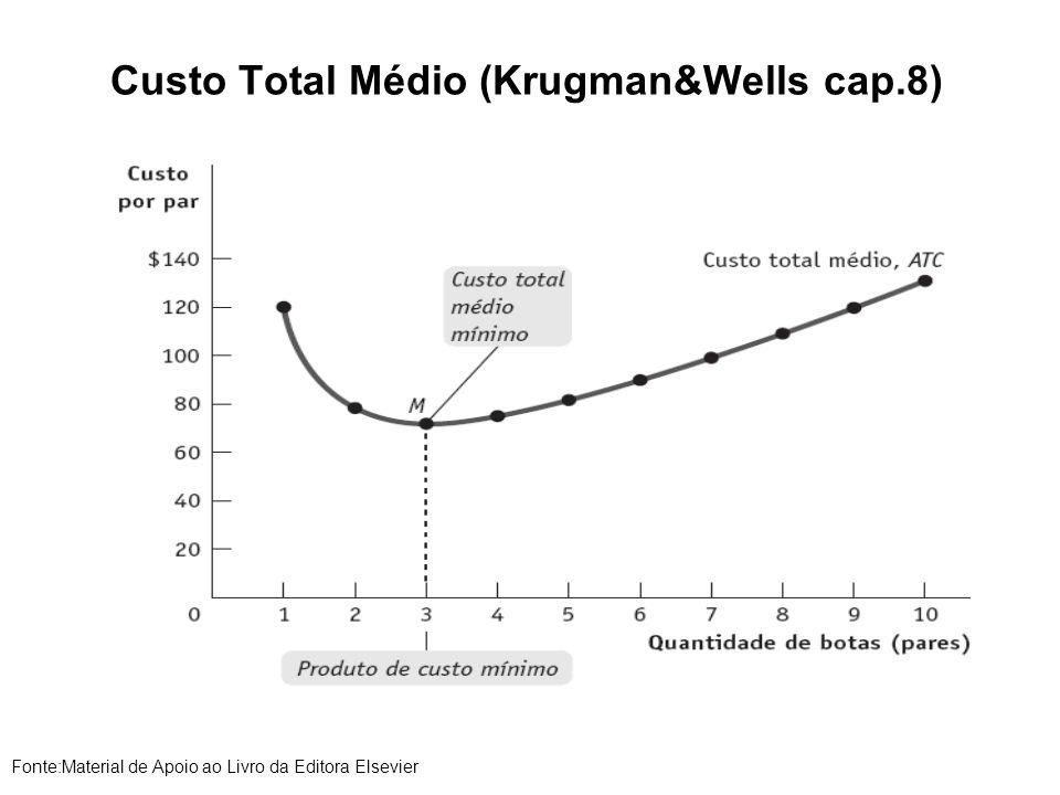 Custo Total Médio (Krugman&Wells cap.8) Fonte:Material de Apoio ao Livro da Editora Elsevier