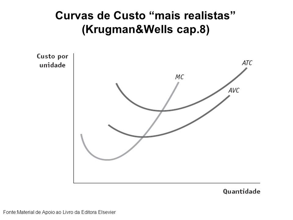Curvas de Custo mais realistas (Krugman&Wells cap.8) Fonte:Material de Apoio ao Livro da Editora Elsevier