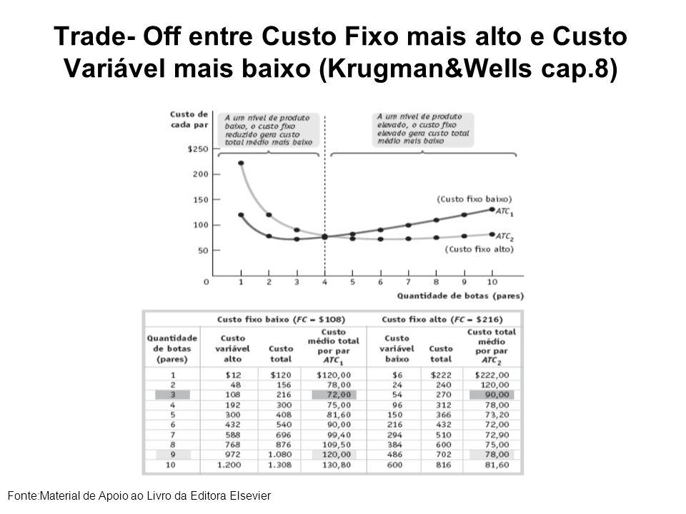 Trade- Off entre Custo Fixo mais alto e Custo Variável mais baixo (Krugman&Wells cap.8) Fonte:Material de Apoio ao Livro da Editora Elsevier