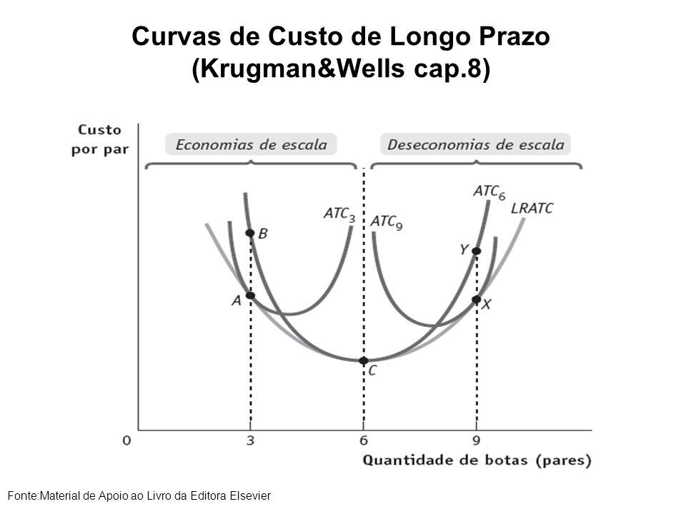 Curvas de Custo de Longo Prazo (Krugman&Wells cap.8) Fonte:Material de Apoio ao Livro da Editora Elsevier