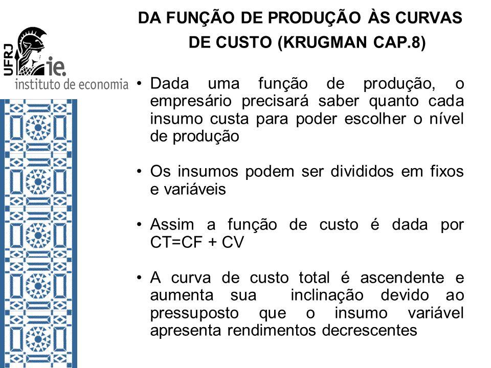 DA FUNÇÃO DE PRODUÇÃO ÀS CURVAS DE CUSTO (KRUGMAN CAP.8) Dada uma função de produção, o empresário precisará saber quanto cada insumo custa para poder