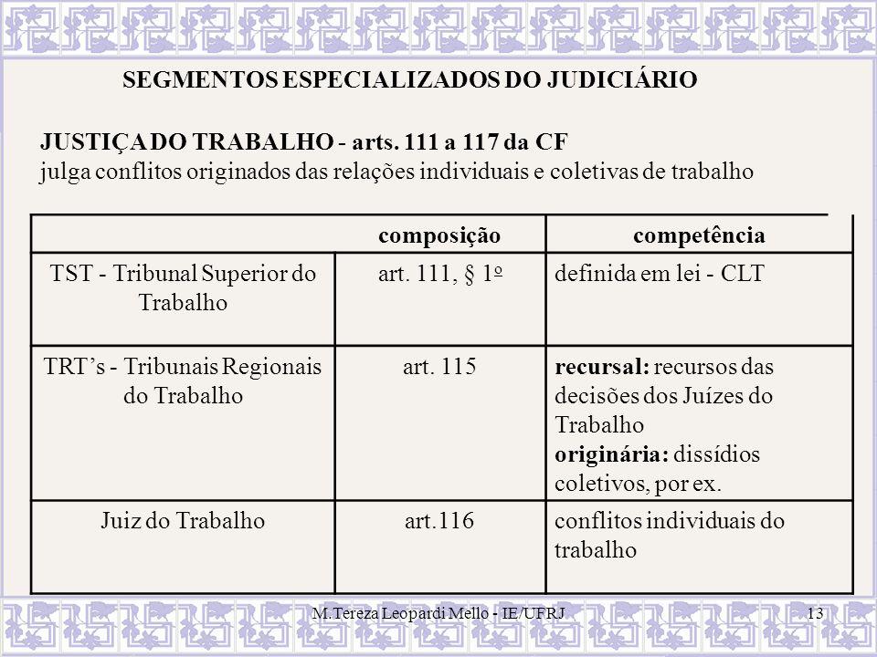 M.Tereza Leopardi Mello - IE/UFRJ13 SEGMENTOS ESPECIALIZADOS DO JUDICIÁRIO JUSTIÇA DO TRABALHO - arts. 111 a 117 da CF julga conflitos originados das