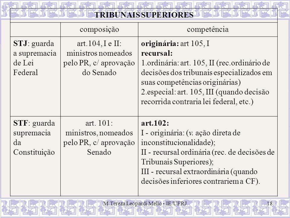 M.Tereza Leopardi Mello - IE/UFRJ18 TRIBUNAIS SUPERIORES composiçãocompetência STJ: guarda a supremacia de Lei Federal art.104, I e II: ministros nome