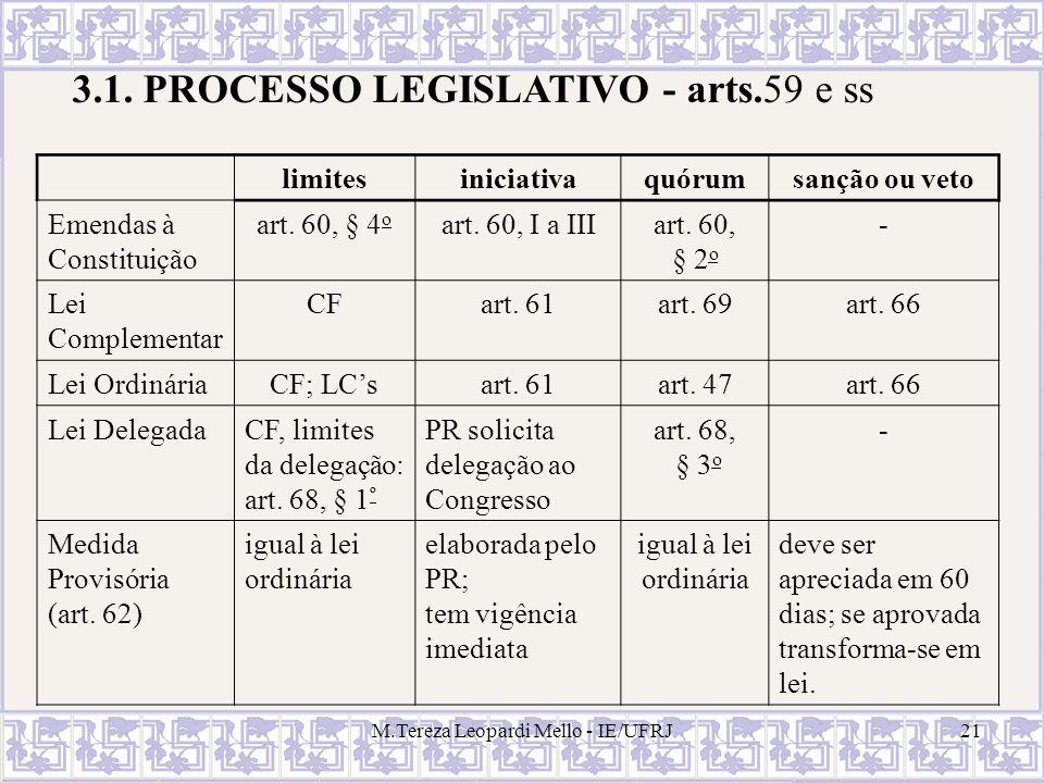 M.Tereza Leopardi Mello - IE/UFRJ21 3.1. PROCESSO LEGISLATIVO - arts.59 e ss limitesiniciativaquórumsanção ou veto Emendas à Constituição art. 60, § 4
