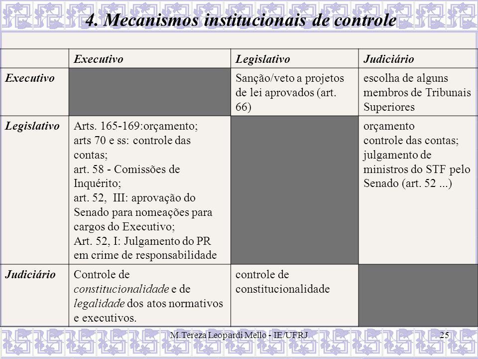 M.Tereza Leopardi Mello - IE/UFRJ25 ExecutivoLegislativoJudiciário ExecutivoSanção/veto a projetos de lei aprovados (art. 66) escolha de alguns membro