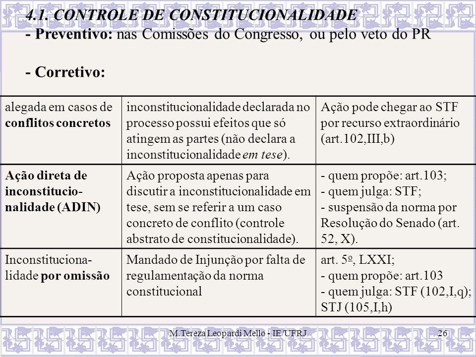 M.Tereza Leopardi Mello - IE/UFRJ26 4.1. CONTROLE DE CONSTITUCIONALIDADE - Preventivo: nas Comissões do Congresso, ou pelo veto do PR - Corretivo: ale