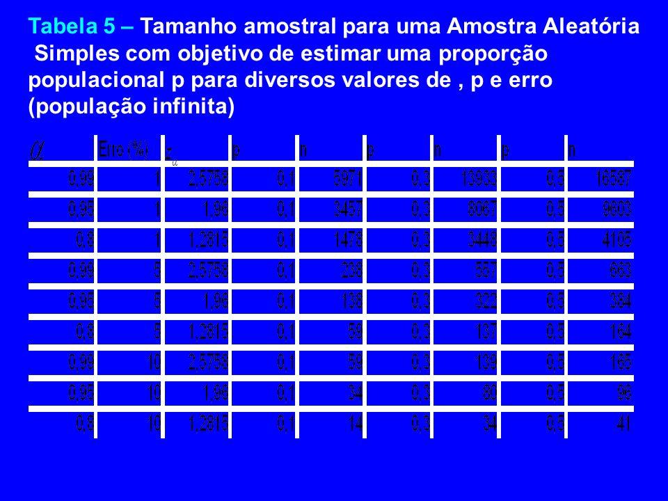 Tabela 5 – Tamanho amostral para uma Amostra Aleatória Simples com objetivo de estimar uma proporção populacional p para diversos valores de, p e erro