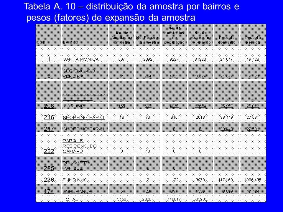 Tabela A. 10 – distribuição da amostra por bairros e pesos (fatores) de expansão da amostra