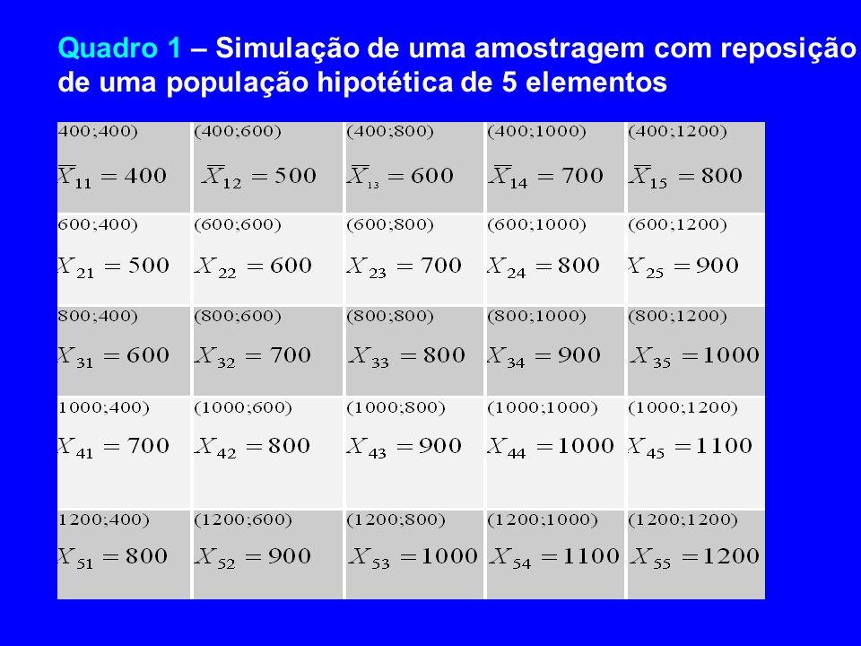 Quadro 1 – Simulação de uma amostragem com reposição de uma população hipotética de 5 elementos