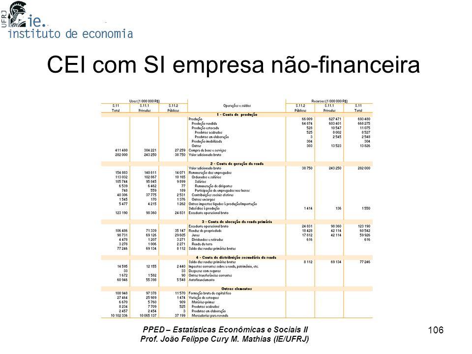 PPED – Estatísticas Econômicas e Sociais II Prof. João Felippe Cury M. Mathias (IE/UFRJ) 106 CEI com SI empresa não-financeira