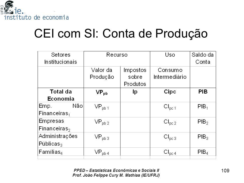 PPED – Estatísticas Econômicas e Sociais II Prof. João Felippe Cury M. Mathias (IE/UFRJ) 109 CEI com SI: Conta de Produção