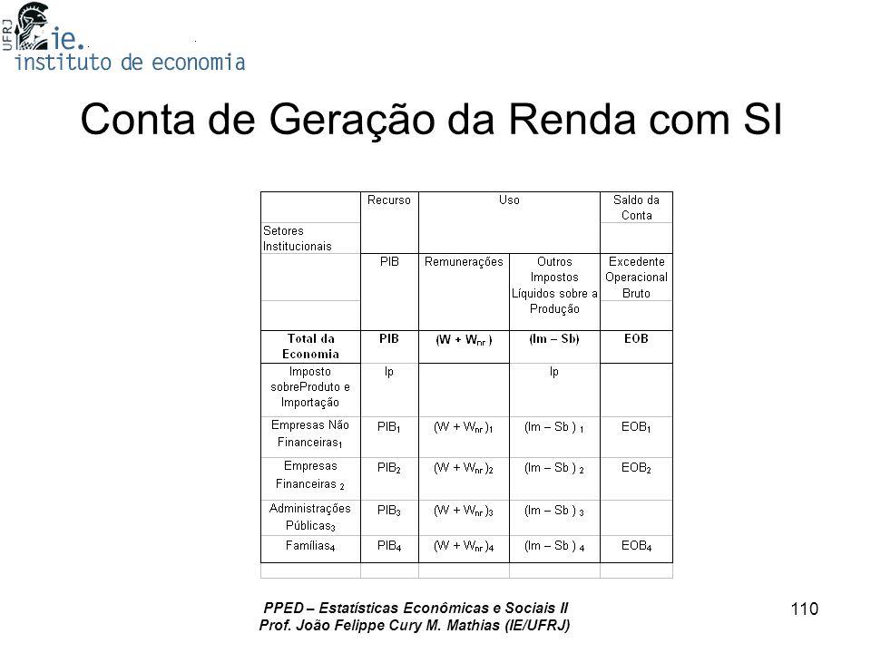 PPED – Estatísticas Econômicas e Sociais II Prof. João Felippe Cury M. Mathias (IE/UFRJ) 110 Conta de Geração da Renda com SI