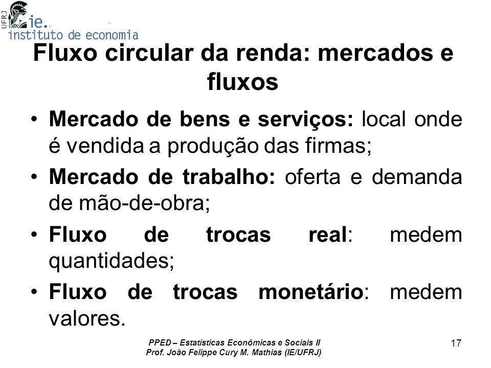 PPED – Estatísticas Econômicas e Sociais II Prof. João Felippe Cury M. Mathias (IE/UFRJ) 17 Fluxo circular da renda: mercados e fluxos Mercado de bens