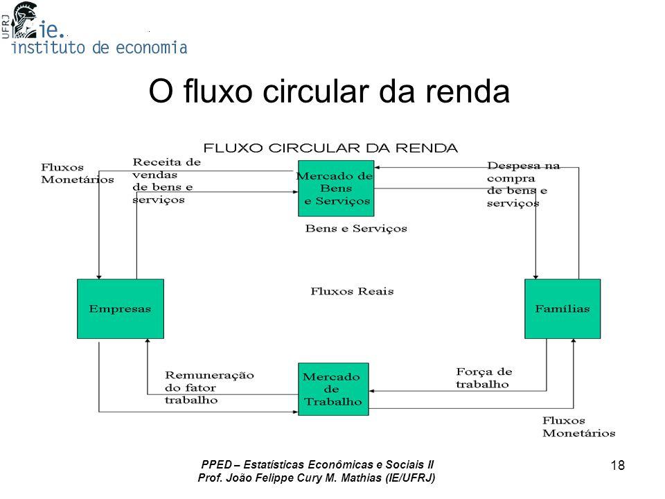 PPED – Estatísticas Econômicas e Sociais II Prof. João Felippe Cury M. Mathias (IE/UFRJ) 18 O fluxo circular da renda