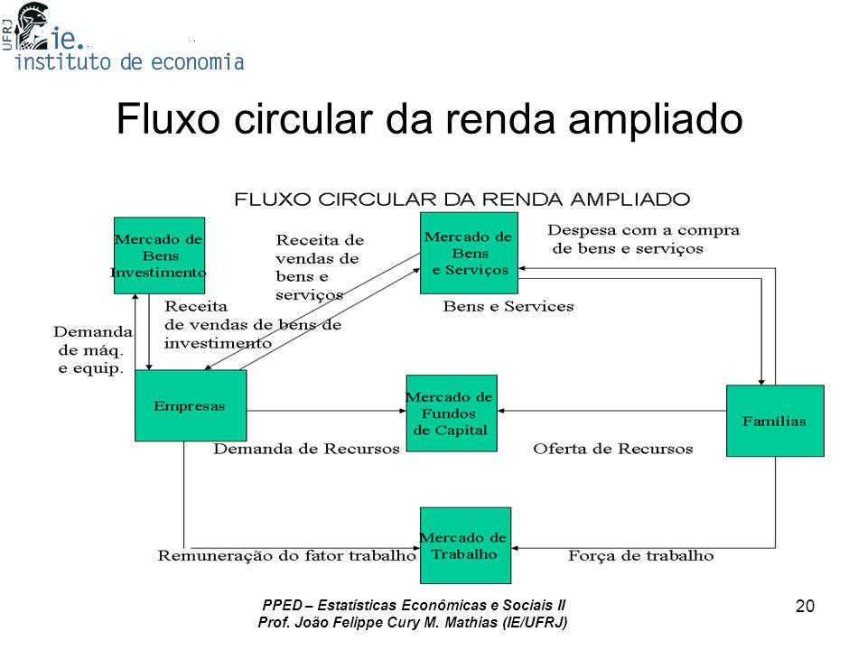 PPED – Estatísticas Econômicas e Sociais II Prof. João Felippe Cury M. Mathias (IE/UFRJ) 20 Fluxo circular da renda ampliado