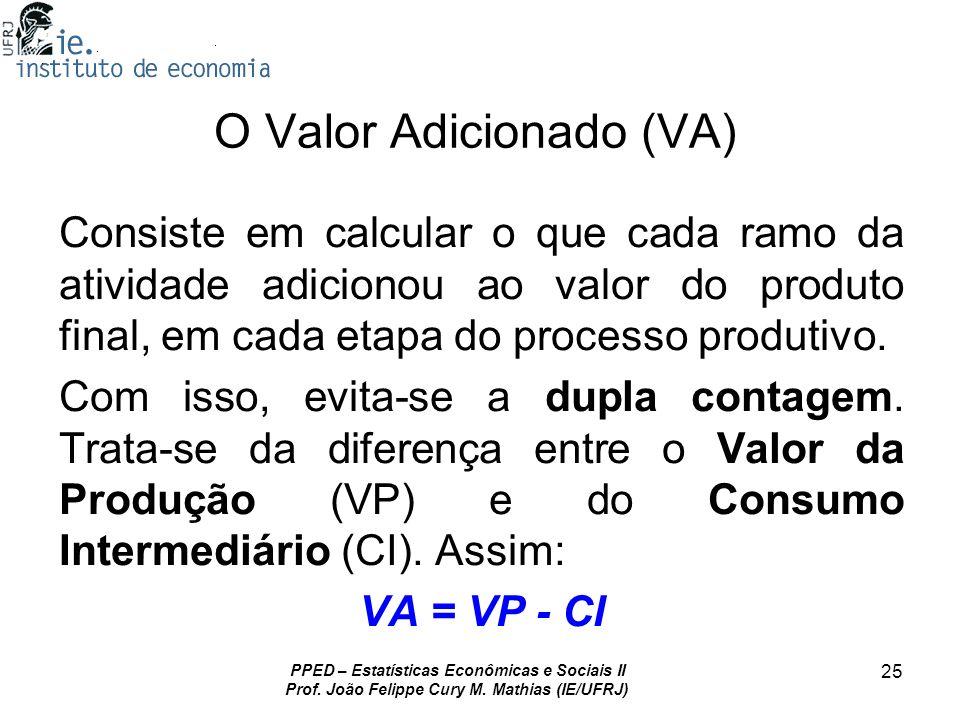 PPED – Estatísticas Econômicas e Sociais II Prof. João Felippe Cury M. Mathias (IE/UFRJ) 25 O Valor Adicionado (VA) Consiste em calcular o que cada ra
