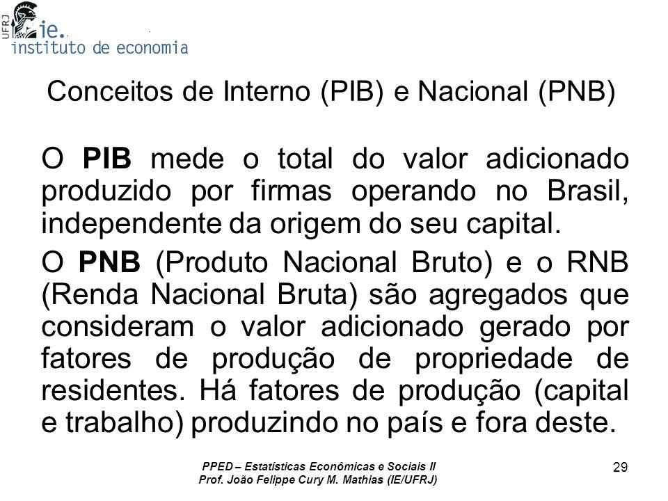 PPED – Estatísticas Econômicas e Sociais II Prof. João Felippe Cury M. Mathias (IE/UFRJ) 29 Conceitos de Interno (PIB) e Nacional (PNB) O PIB mede o t