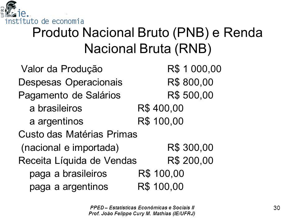 PPED – Estatísticas Econômicas e Sociais II Prof. João Felippe Cury M. Mathias (IE/UFRJ) 30 Produto Nacional Bruto (PNB) e Renda Nacional Bruta (RNB)