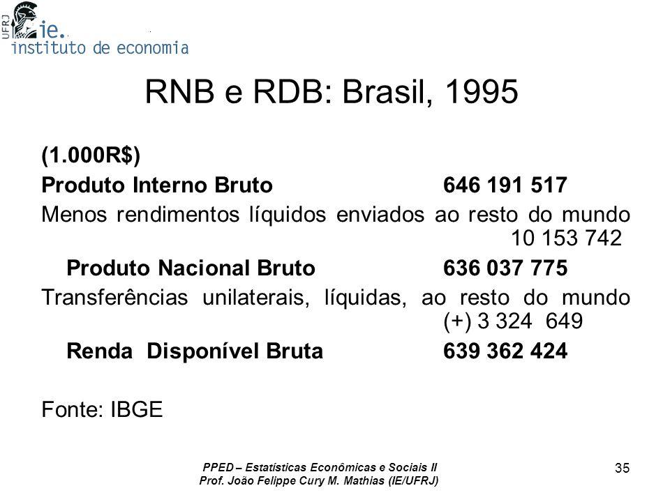 PPED – Estatísticas Econômicas e Sociais II Prof. João Felippe Cury M. Mathias (IE/UFRJ) 35 RNB e RDB: Brasil, 1995 (1.000R$) Produto Interno Bruto646