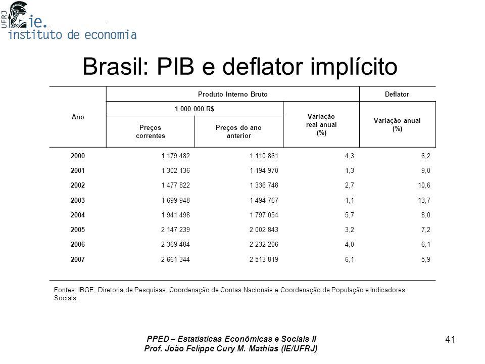 PPED – Estatísticas Econômicas e Sociais II Prof. João Felippe Cury M. Mathias (IE/UFRJ) 41 Brasil: PIB e deflator implícito Ano Produto Interno Bruto