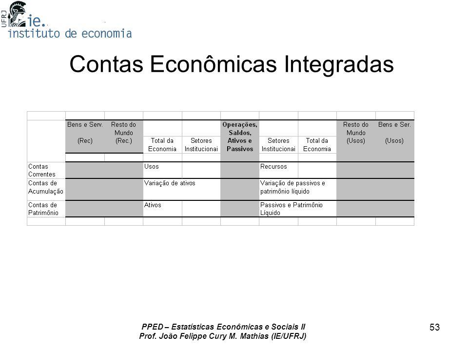 PPED – Estatísticas Econômicas e Sociais II Prof. João Felippe Cury M. Mathias (IE/UFRJ) 53 Contas Econômicas Integradas