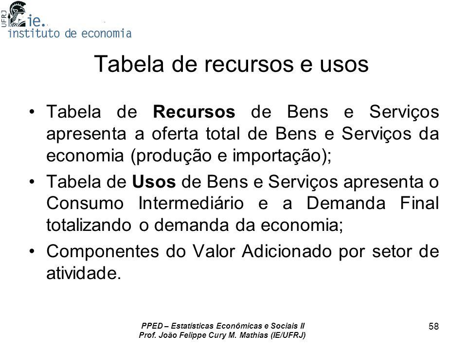 PPED – Estatísticas Econômicas e Sociais II Prof. João Felippe Cury M. Mathias (IE/UFRJ) 58 Tabela de recursos e usos Tabela de Recursos de Bens e Ser
