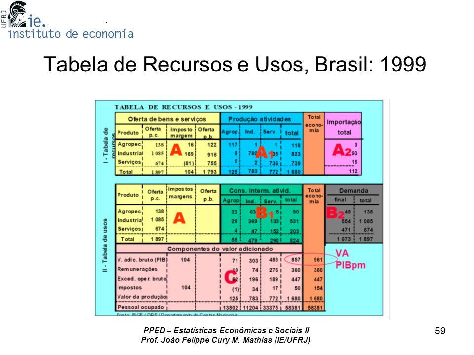PPED – Estatísticas Econômicas e Sociais II Prof. João Felippe Cury M. Mathias (IE/UFRJ) 59 Tabela de Recursos e Usos, Brasil: 1999
