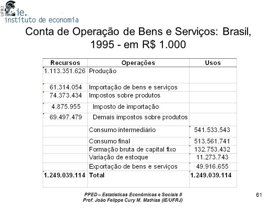 PPED – Estatísticas Econômicas e Sociais II Prof. João Felippe Cury M. Mathias (IE/UFRJ) 61 Conta de Operação de Bens e Serviços: Brasil, 1995 - em R$