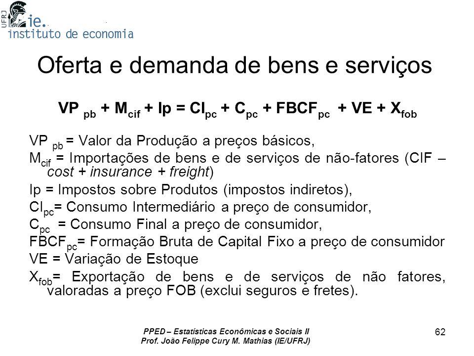 PPED – Estatísticas Econômicas e Sociais II Prof. João Felippe Cury M. Mathias (IE/UFRJ) 62 Oferta e demanda de bens e serviços VP pb + M cif + Ip = C