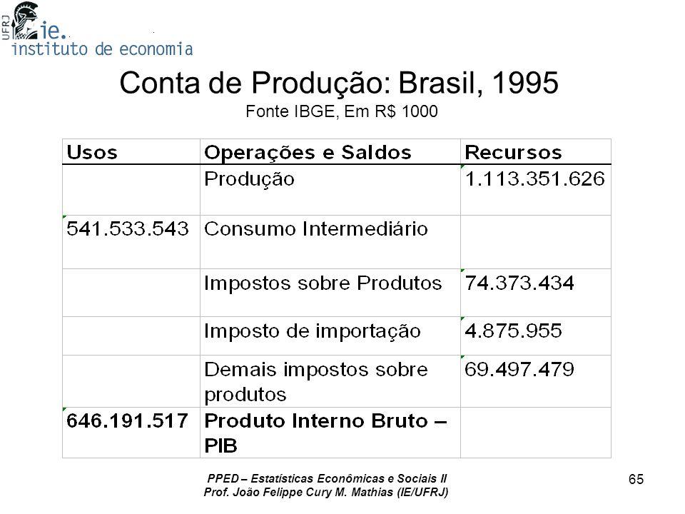 PPED – Estatísticas Econômicas e Sociais II Prof. João Felippe Cury M. Mathias (IE/UFRJ) 65 Conta de Produção: Brasil, 1995 Fonte IBGE, Em R$ 1000