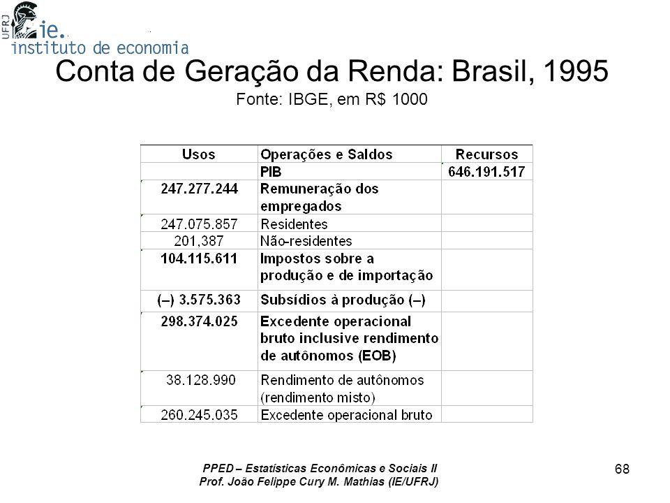 PPED – Estatísticas Econômicas e Sociais II Prof. João Felippe Cury M. Mathias (IE/UFRJ) 68 Conta de Geração da Renda: Brasil, 1995 Fonte: IBGE, em R$
