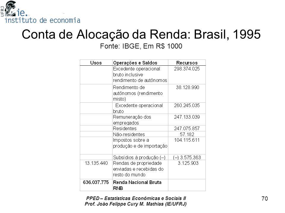 PPED – Estatísticas Econômicas e Sociais II Prof. João Felippe Cury M. Mathias (IE/UFRJ) 70 Conta de Alocação da Renda: Brasil, 1995 Fonte: IBGE, Em R