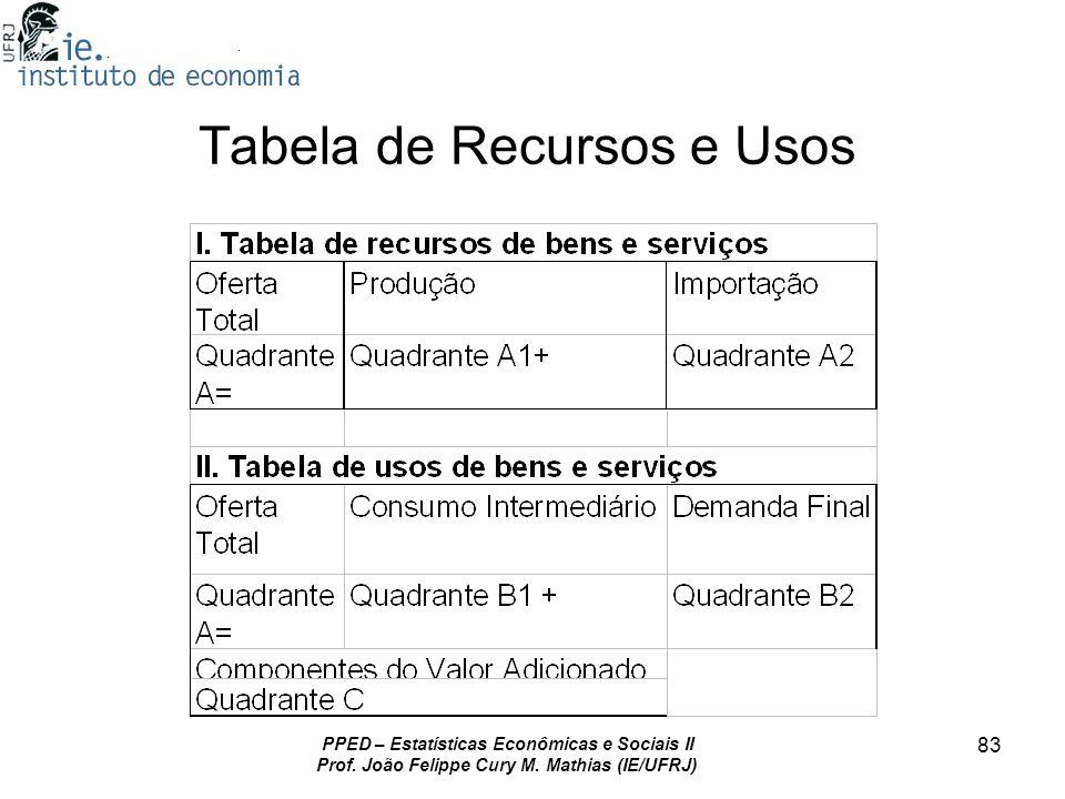 PPED – Estatísticas Econômicas e Sociais II Prof. João Felippe Cury M. Mathias (IE/UFRJ) 83 Tabela de Recursos e Usos