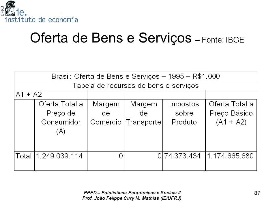PPED – Estatísticas Econômicas e Sociais II Prof. João Felippe Cury M. Mathias (IE/UFRJ) 87 Oferta de Bens e Serviços – Fonte: IBGE