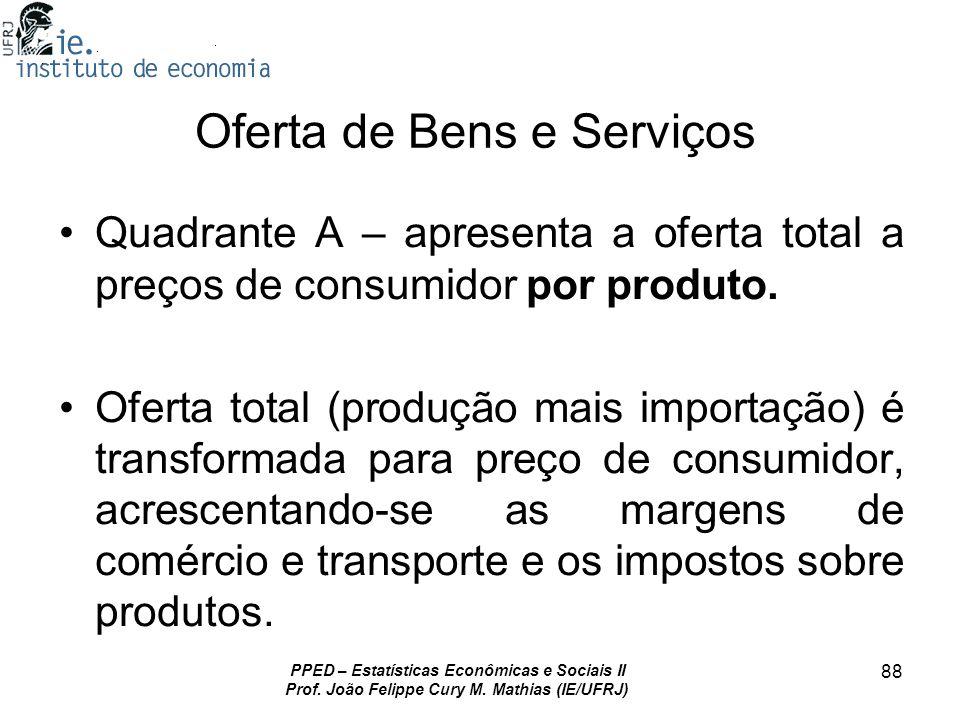 PPED – Estatísticas Econômicas e Sociais II Prof. João Felippe Cury M. Mathias (IE/UFRJ) 88 Oferta de Bens e Serviços Quadrante A – apresenta a oferta