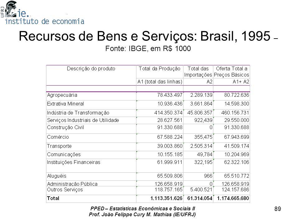 PPED – Estatísticas Econômicas e Sociais II Prof. João Felippe Cury M. Mathias (IE/UFRJ) 89 Recursos de Bens e Serviços: Brasil, 1995 – Fonte: IBGE, e