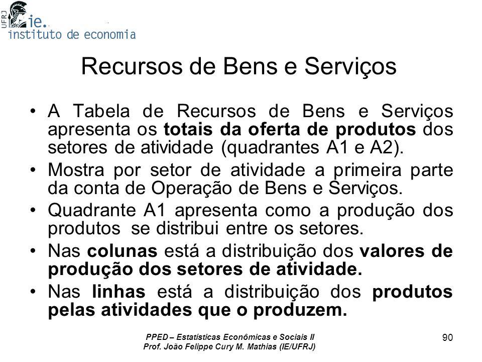 PPED – Estatísticas Econômicas e Sociais II Prof. João Felippe Cury M. Mathias (IE/UFRJ) 90 Recursos de Bens e Serviços A Tabela de Recursos de Bens e