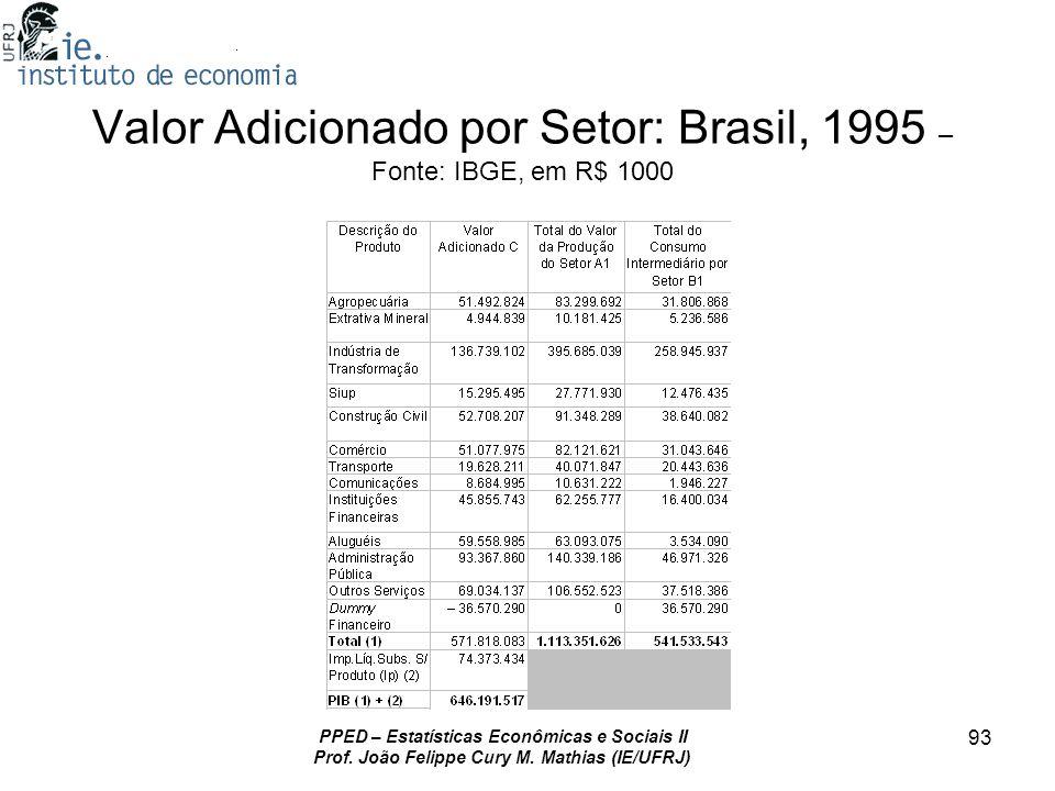 PPED – Estatísticas Econômicas e Sociais II Prof. João Felippe Cury M. Mathias (IE/UFRJ) 93 Valor Adicionado por Setor: Brasil, 1995 – Fonte: IBGE, em