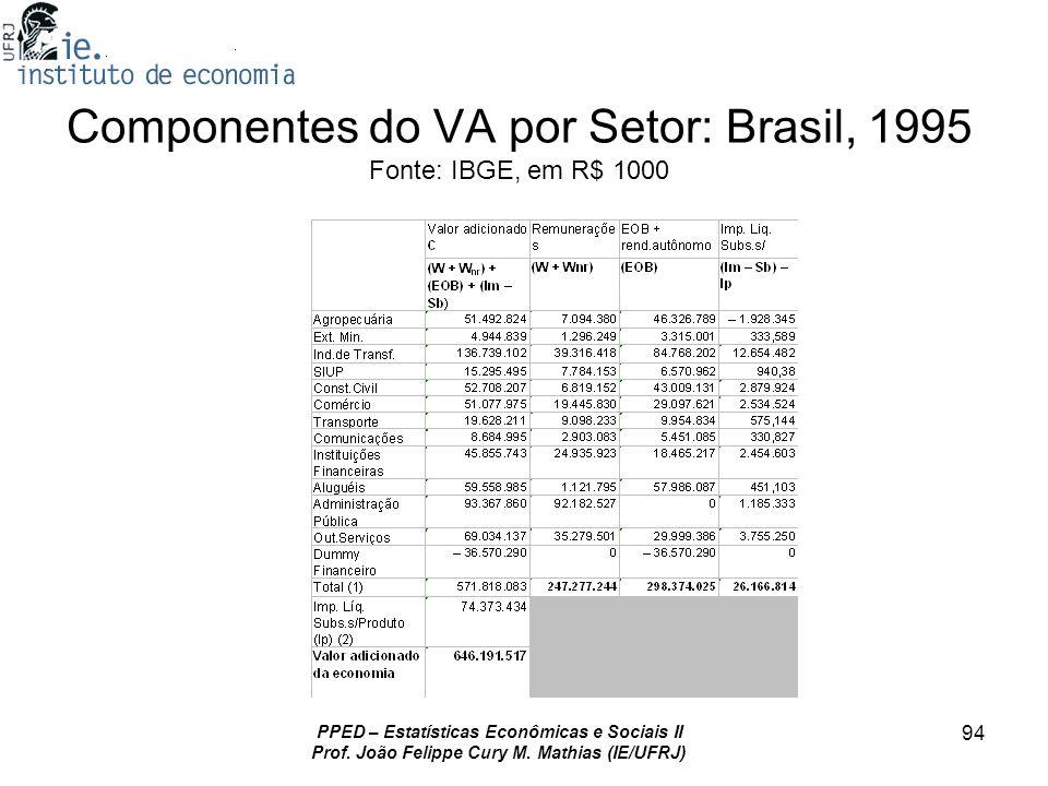 PPED – Estatísticas Econômicas e Sociais II Prof. João Felippe Cury M. Mathias (IE/UFRJ) 94 Componentes do VA por Setor: Brasil, 1995 Fonte: IBGE, em
