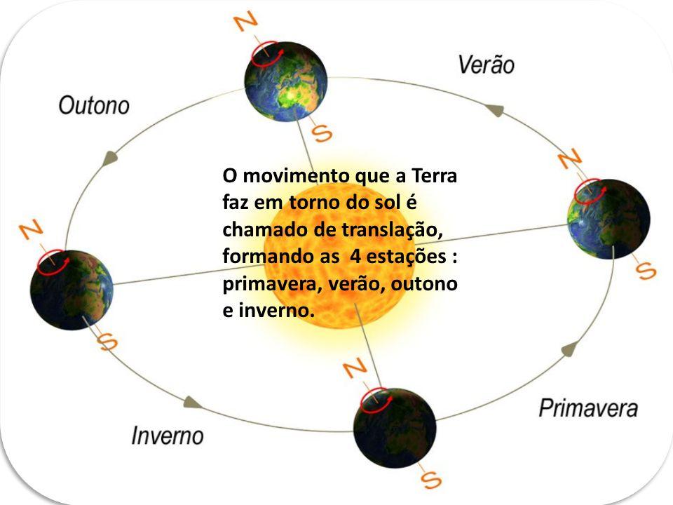 O movimento que a Terra faz em torno do sol é chamado de translação, formando as 4 estações : primavera, verão, outono e inverno.