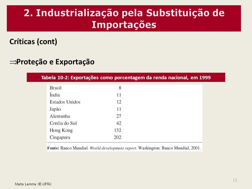 13 Críticas (cont) Proteção e Exportação Tabela 10-2: Exportações como porcentagem da renda nacional, em 1999 Marta Lemme /IE-UFRJ